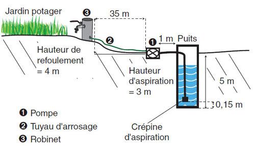 Pompe eau surpresseur - Pompe manuelle pour puit ...