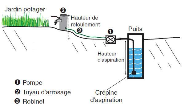 Pompe eau de surface for Astier salon de provence